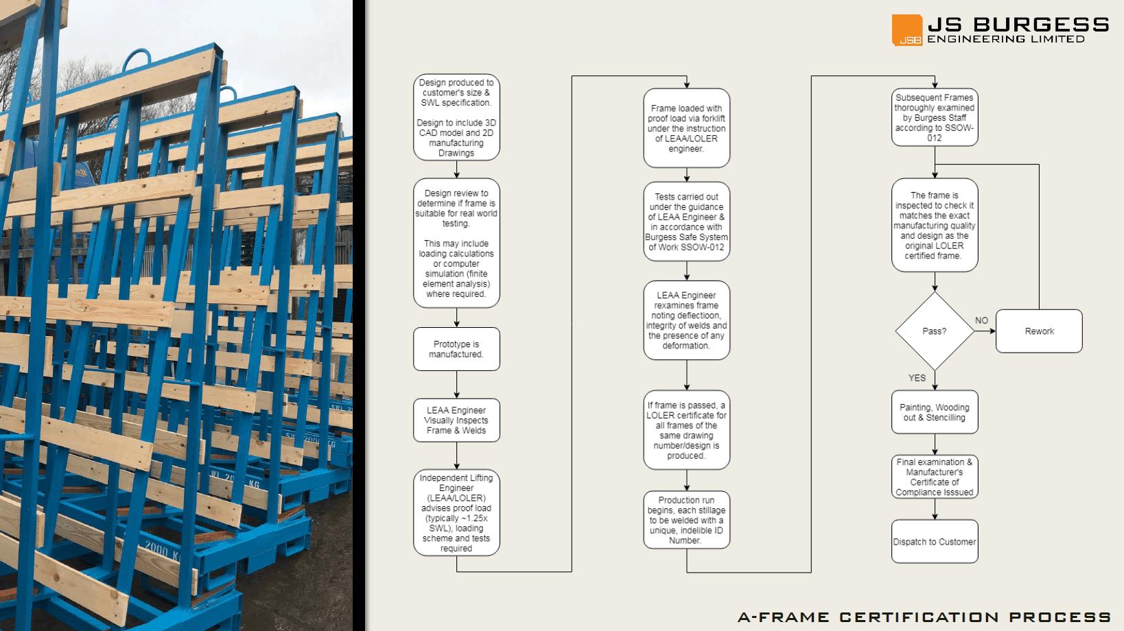 A-frame Certification Process 2